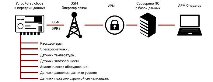 Схема. Устройство сбора и передачи данных