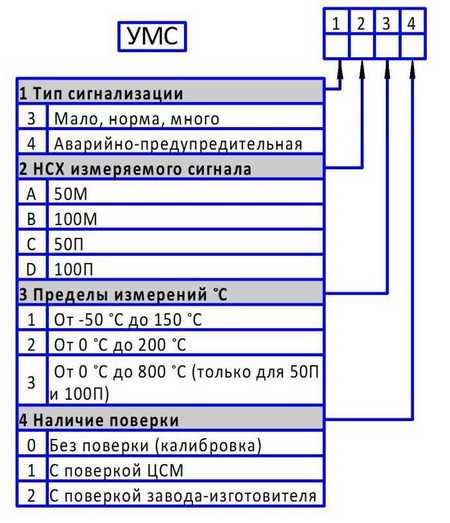 Форма заказа устройств многоканальной сигнализации УМС3, УМС4