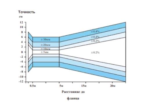 диаграмма МПУ-Р5 уровнемер радарный