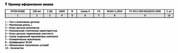 Форма заказа КТСМ-, КТСП-0196, -0196Б, -05, -05Б