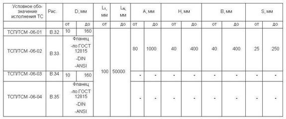 Исполнения ТСМ-, ТСП-06-01, -02, -03, -04