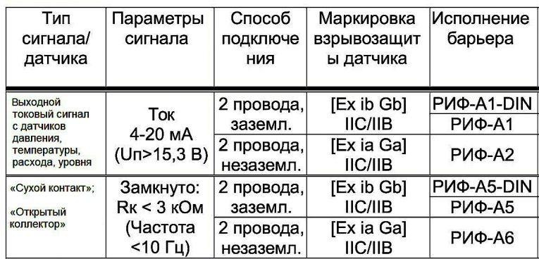 Барьеры искрозащиты РИФ-А1-А6