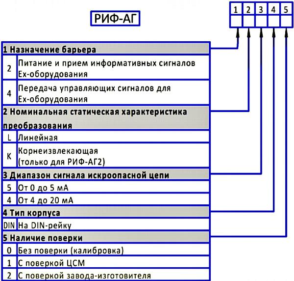 Форма. Барьер искрозащиты РИФ-АГ4