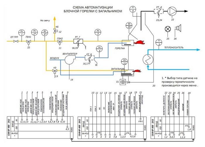 Схема автомата горения САФАР-400