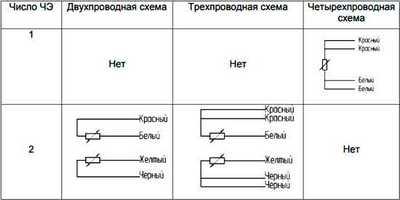 Схемы соединения ЧЭ ТСМ-05-02, ТСП-05-02