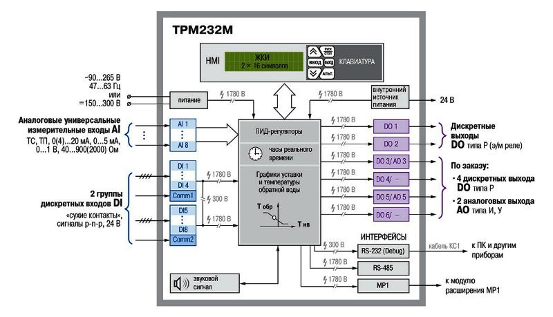 Схема. Контроллер ТРМ232М