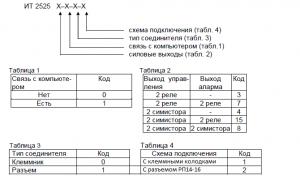 регулятор ИТР-2528 форма заказа