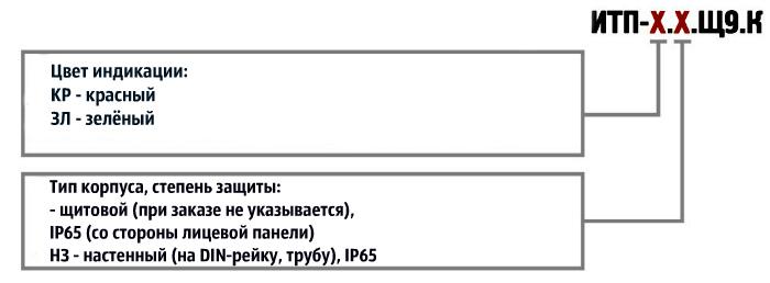Форма заказа. ИТП-11
