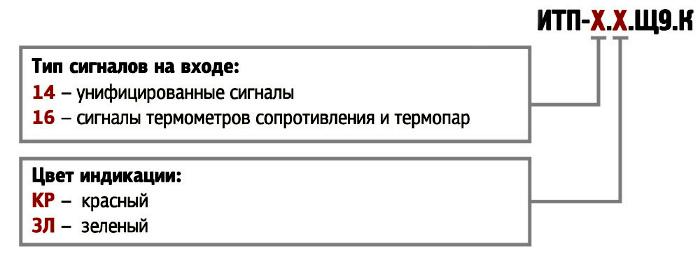 Форма заказа. ИТП-14, -16