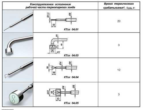 Варианты конструкции рабочей части зондов КТхх-04.хх