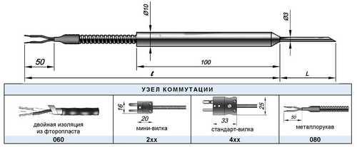 Конструкция КТХА, КТХК-02.04