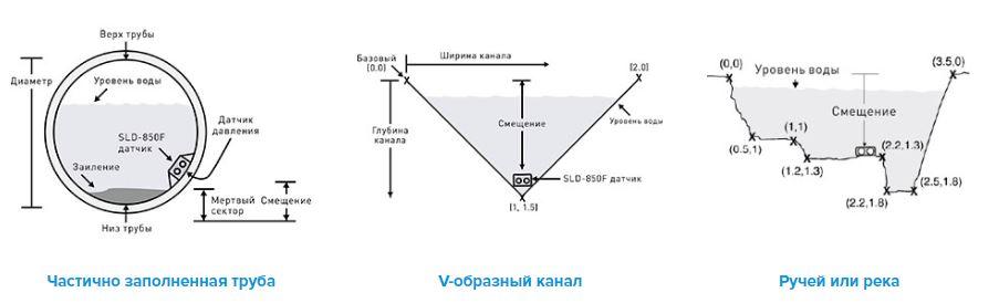 Принцип действия расходомеров SLD-850