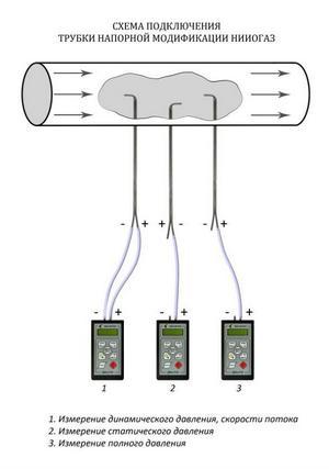 Схема подключения трубки НИИОГАЗ к дифманометру