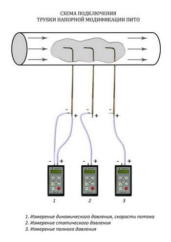 Схема подключения трубки Пито