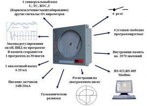 ДИСК-250М прибор регистрирующий