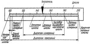 Диапазон измерений-ДИ, ДП, НПИ, ВПИ