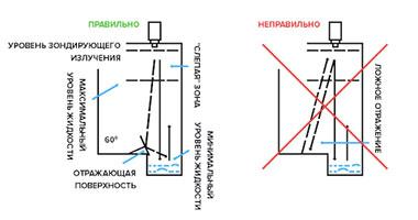 Уровнемеры Streamlux SLL-400F SLL-400M ограничения монтажа