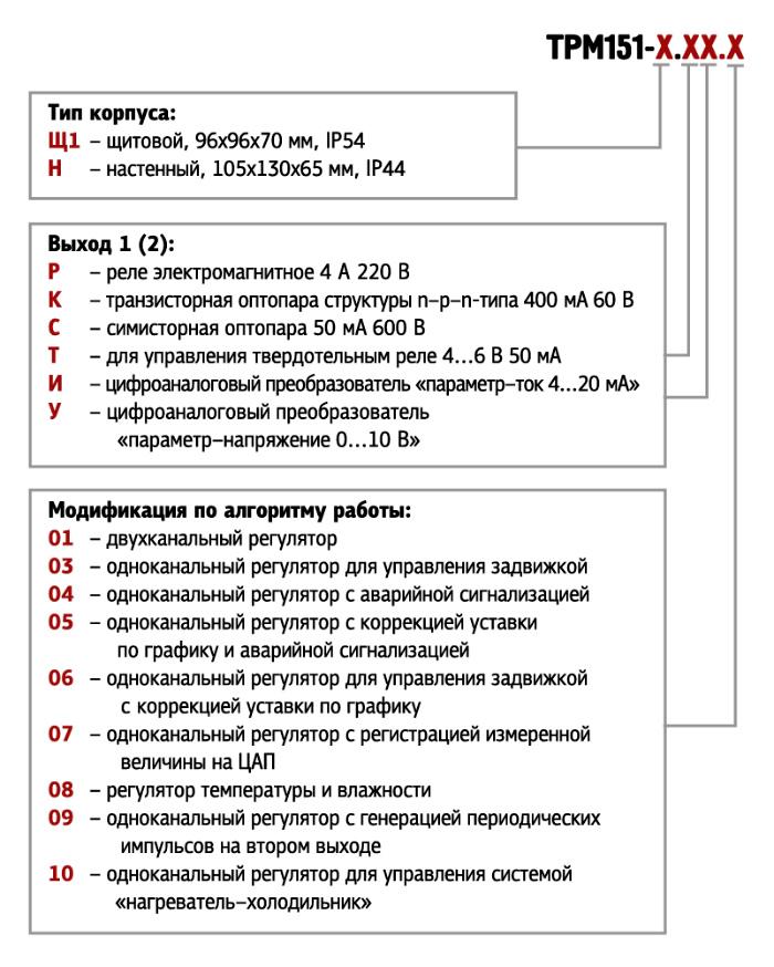 ТРМ151. Форма заказа