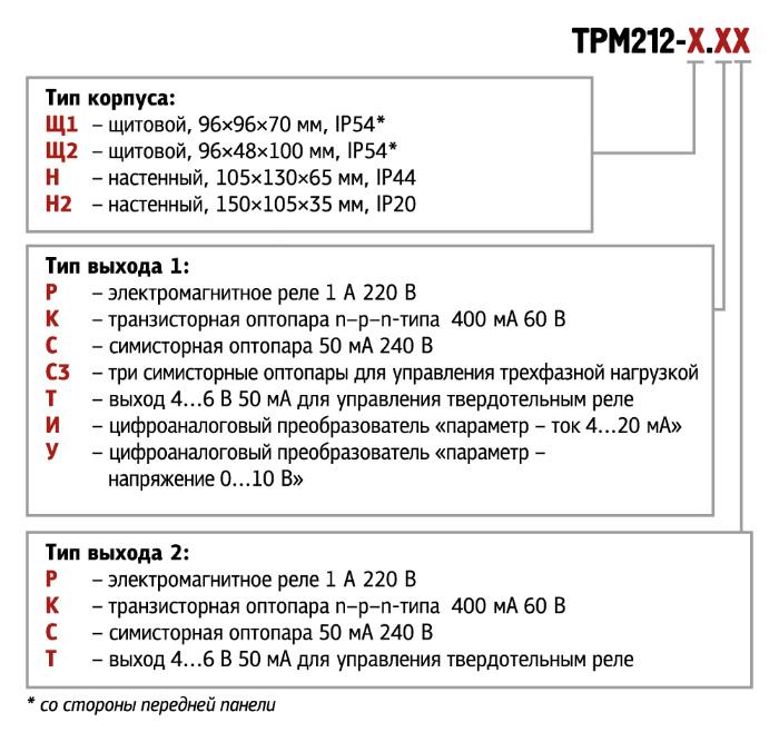 ТРМ212. Форма заказа