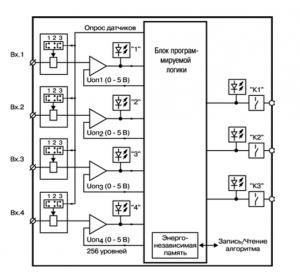 САУ-МП функциональная схема