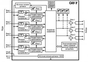 САУ-У функциональная схема прибора