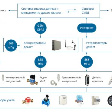 Система сбора и обработки данных по радиоканалу СОДР