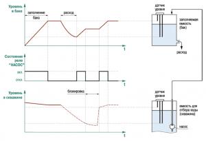 Диаграмма работы САУ-М2 в режиме заполнения резервуара