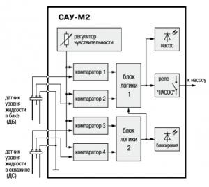 регулятор САУ-М2 функциональная схема