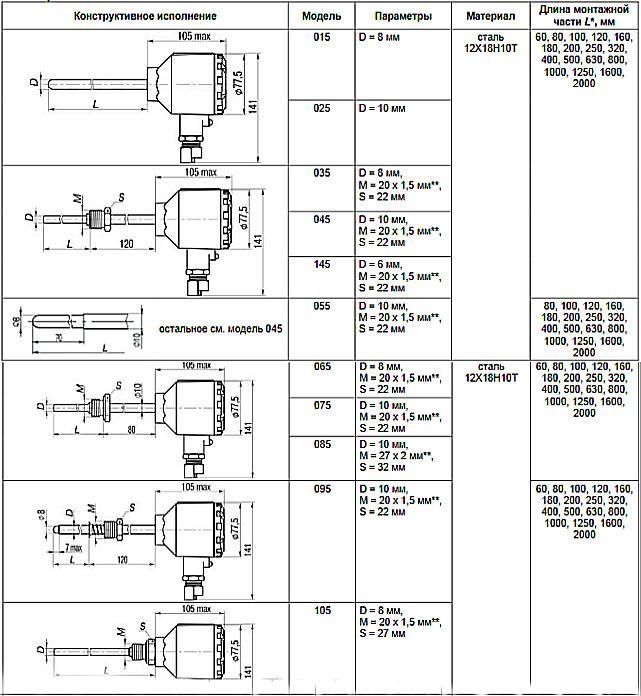 Габариты. Термопреобразователи ДТСхх5Д-Pt100.И.EXD-T-H