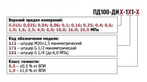 форма заказа датчика давления ПД100-ДИ