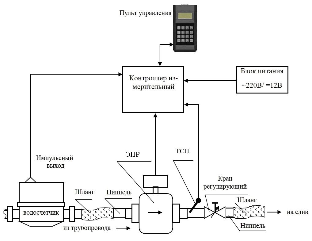 Схема установка поверочная переносная НЕПТОН для счётчиков воды