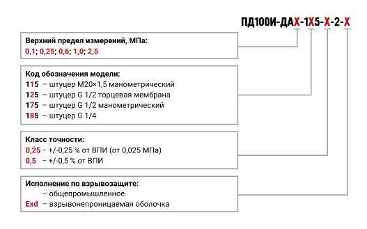 Форма заказа датчиков абсолютного давления ПД100И-ДА-1х5-2