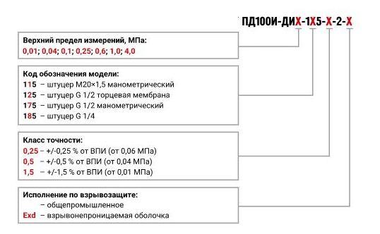 Форма заказа датчиков избыточного давления ПД100И-ДИ-1х5-2