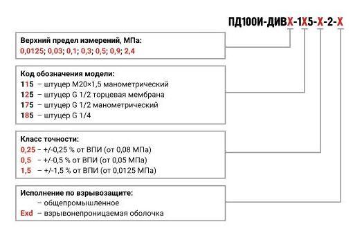 Форма заказа датчиков давления-разрежения ПД100И-ДИВ-1х5-2