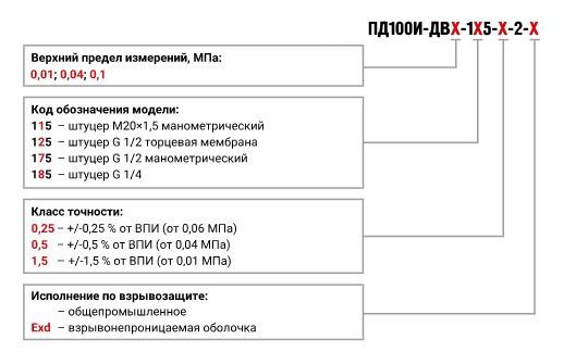 Форма заказа датчиков вакуумметрического давления ПД100И-ДВ-1х5-2