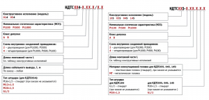 термометр сопротивления КДТС форма заказа