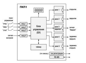 Функциональная схема прибора ПКП1