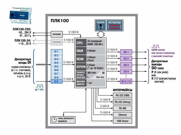 Контроллер ПЛК100-200.Р-ТЛ