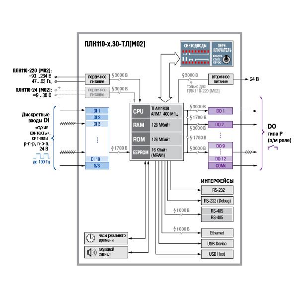 Схема. Контроллер ПЛК110-30-ТЛ