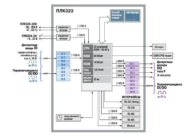 Схема. Контроллер ПЛК-323
