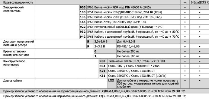СДВ-И-0,4-2В/RS185e датчик с низким энергопотреблением. Форма заказа.