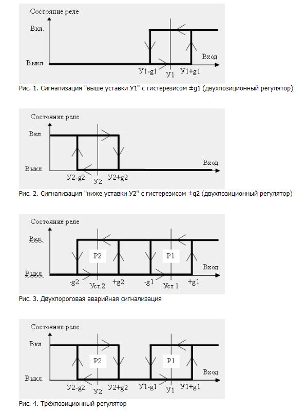 Программируемые режимы работы реле ПКД-1105,-1115