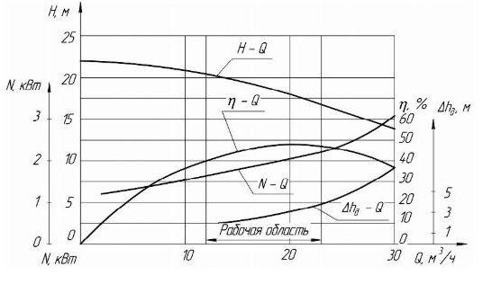 Гидравлические насосные характеристики электронасоса КМ-65-40-140Е