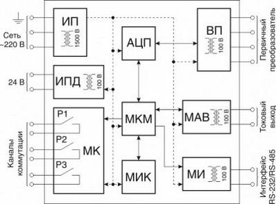 Функциональная схема измерителя-регулятора МИР-7200