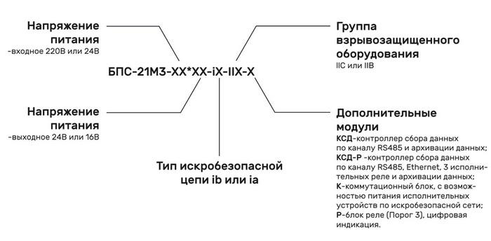 Форма заказа блока питания и сигнализации БПС-21М3-Ex