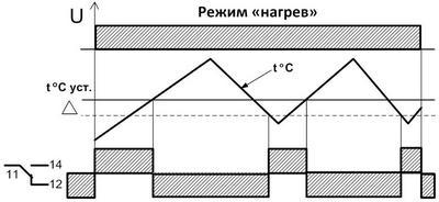 "Диаграмма для режима ""нагрев"" термореле ТР-15-ACDC"