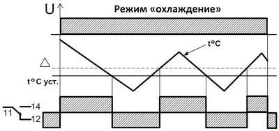 """Диаграмма для режима """"охлаждение"""" термореле ТР-15-ACDC"""