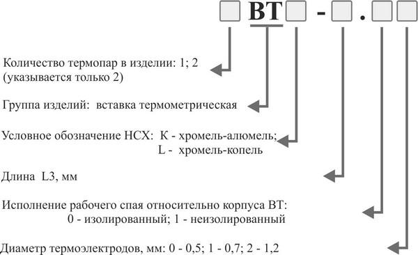 Форма заказа термометрической вставки ВТ
