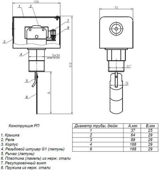 Габаритные размеры реле протока ПРОМА-РП-LKB-01B