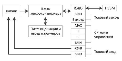 Структурная схема регулятора температуры ПРОМА-РТИ-303